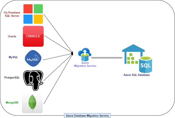Introduction to Azure Database Migration Service (ADMS)