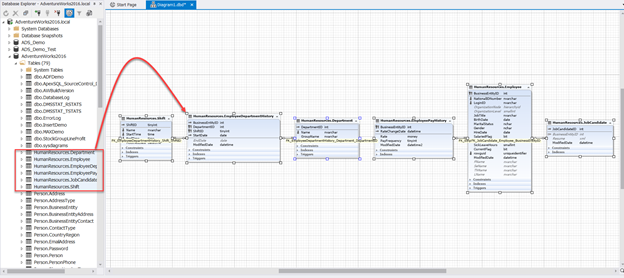 Check also the label, showing the relationship between every two tables in the database diagram