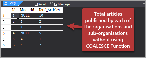 Total articles published by each of the organizations and sub-organizations without using COALESCE Function