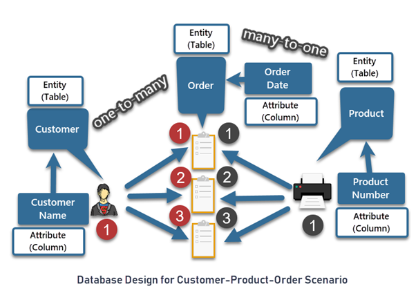 Database Design for Customer-Product-Order Scenario