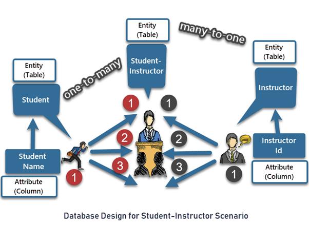 Database Design for Student-Instructor Scenario