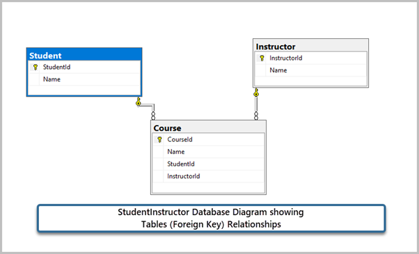 StudentInstructor Database Diagram showing Tables (Foreign Key) Relationships