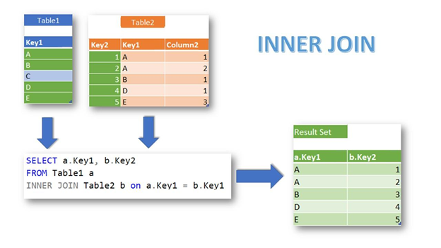 A simple illustration of an INNER JOIN with 2 tables.