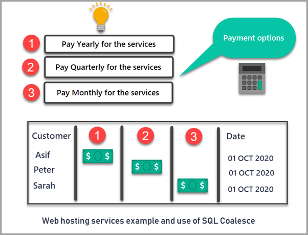 Web hosting services example and use of SQL Coalesce