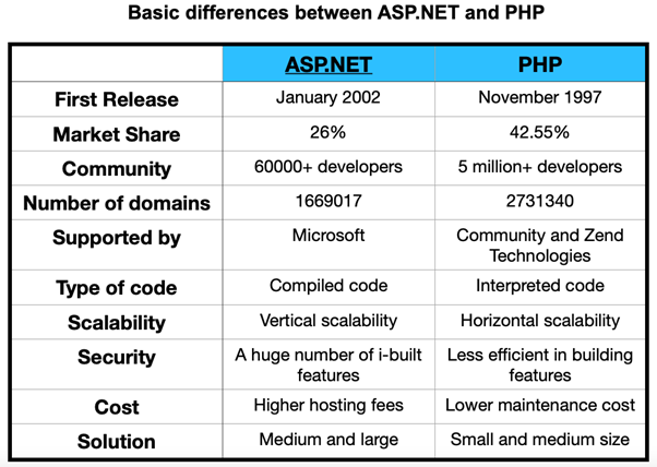 Basic differences between ASP.NET and PHP
