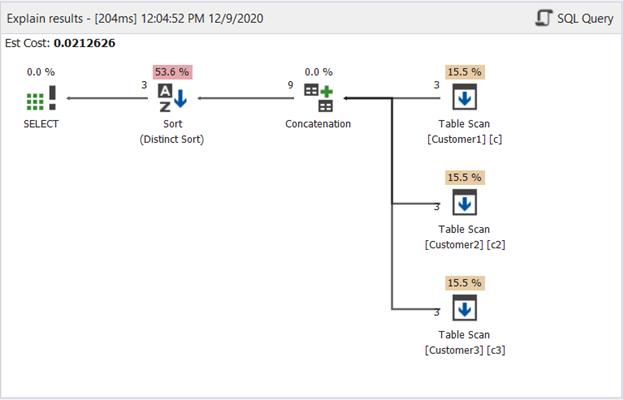 Plan diagram of the SQL UNION example