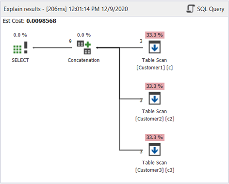 Plan diagram of SQL UNION ALL example