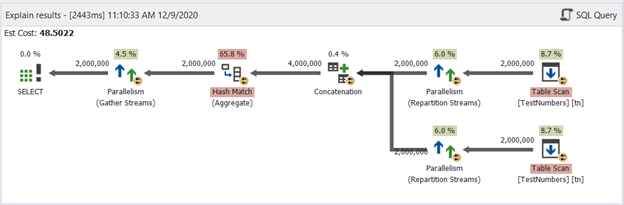 Plan diagram of the UNION example. It's a parallel query plan to deal with the large dataset